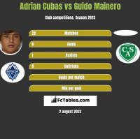 Adrian Cubas vs Guido Mainero h2h player stats