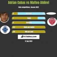 Adrian Cubas vs Matteo Ahlinvi h2h player stats