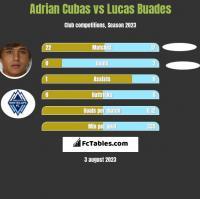 Adrian Cubas vs Lucas Buades h2h player stats