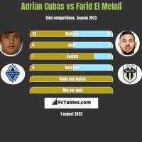 Adrian Cubas vs Farid El Melali h2h player stats