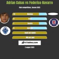 Adrian Cubas vs Federico Navarro h2h player stats