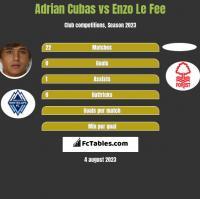 Adrian Cubas vs Enzo Le Fee h2h player stats