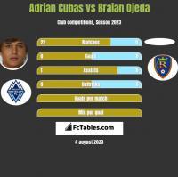 Adrian Cubas vs Braian Ojeda h2h player stats