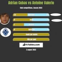 Adrian Cubas vs Antoine Valerio h2h player stats