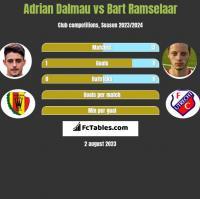 Adrian Dalmau vs Bart Ramselaar h2h player stats
