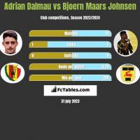 Adrian Dalmau vs Bjoern Maars Johnsen h2h player stats