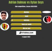 Adrian Dalmau vs Dylan Seys h2h player stats