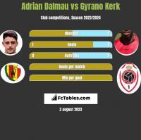 Adrian Dalmau vs Gyrano Kerk h2h player stats