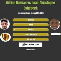 Adrian Dalmau vs Jean-Christophe Bahebeck h2h player stats