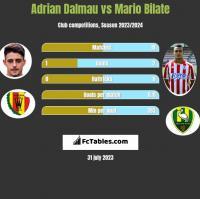 Adrian Dalmau vs Mario Bilate h2h player stats