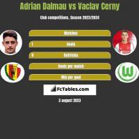 Adrian Dalmau vs Vaclav Cerny h2h player stats
