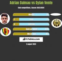 Adrian Dalmau vs Dylan Vente h2h player stats