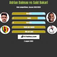 Adrian Dalmau vs Said Bakari h2h player stats