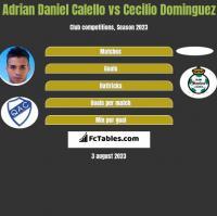 Adrian Daniel Calello vs Cecilio Dominguez h2h player stats