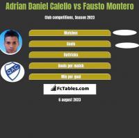 Adrian Daniel Calello vs Fausto Montero h2h player stats