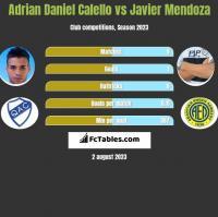 Adrian Daniel Calello vs Javier Mendoza h2h player stats