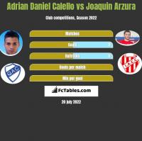 Adrian Daniel Calello vs Joaquin Arzura h2h player stats