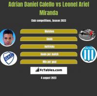 Adrian Daniel Calello vs Leonel Ariel Miranda h2h player stats