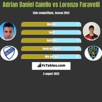 Adrian Daniel Calello vs Lorenzo Faravelli h2h player stats