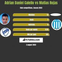 Adrian Daniel Calello vs Matias Rojas h2h player stats