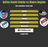 Adrian Daniel Calello vs Mauro Bogado h2h player stats