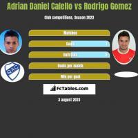 Adrian Daniel Calello vs Rodrigo Gomez h2h player stats