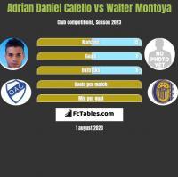 Adrian Daniel Calello vs Walter Montoya h2h player stats