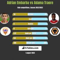 Adrian Embarba vs Adama Traore h2h player stats