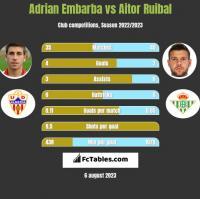 Adrian Embarba vs Aitor Ruibal h2h player stats