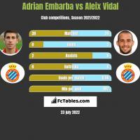 Adrian Embarba vs Aleix Vidal h2h player stats