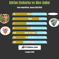 Adrian Embarba vs Alex Gallar h2h player stats