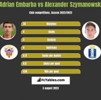 Adrian Embarba vs Alexander Szymanowski h2h player stats