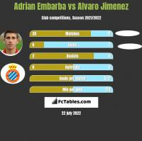 Adrian Embarba vs Alvaro Jimenez h2h player stats