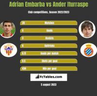 Adrian Embarba vs Ander Iturraspe h2h player stats