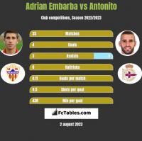 Adrian Embarba vs Antonito h2h player stats