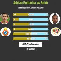 Adrian Embarba vs Bebe h2h player stats
