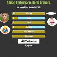 Adrian Embarba vs Borja Granero h2h player stats