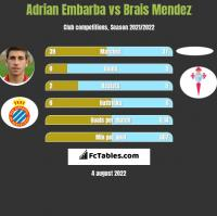 Adrian Embarba vs Brais Mendez h2h player stats