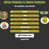 Adrian Embarba vs Cheick Doukoure h2h player stats