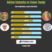 Adrian Embarba vs Conor Coady h2h player stats