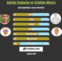 Adrian Embarba vs Cristian Rivera h2h player stats