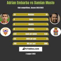 Adrian Embarba vs Damian Musto h2h player stats