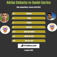 Adrian Embarba vs Daniel Carrico h2h player stats