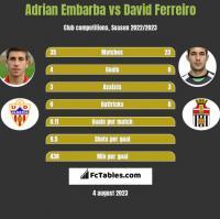 Adrian Embarba vs David Ferreiro h2h player stats