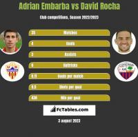 Adrian Embarba vs David Rocha h2h player stats