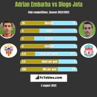 Adrian Embarba vs Diogo Jota h2h player stats