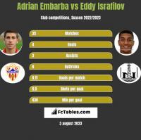 Adrian Embarba vs Eddy Israfilov h2h player stats