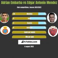 Adrian Embarba vs Edgar Antonio Mendez h2h player stats