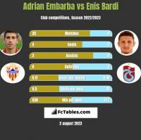 Adrian Embarba vs Enis Bardi h2h player stats