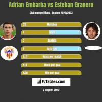 Adrian Embarba vs Esteban Granero h2h player stats